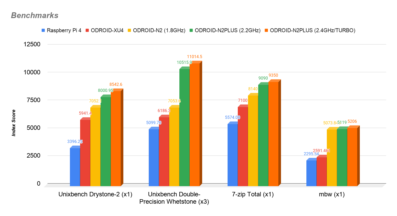 N2plusBenchmarks1.png